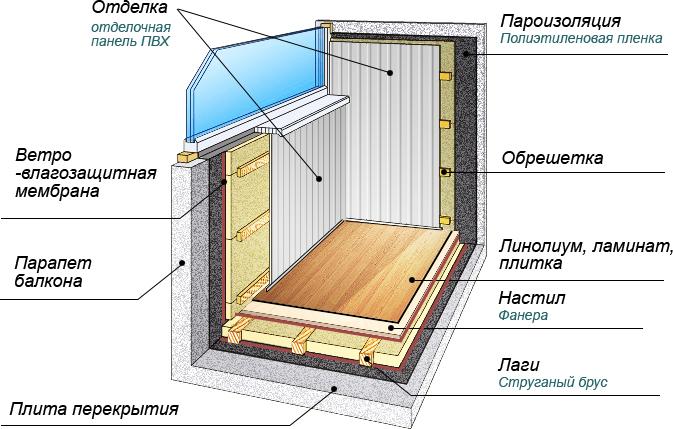 картинка алгоритм утепления балкона