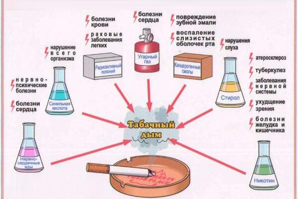 картинка влияние табачного дыма на организм