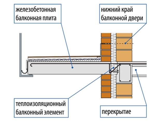 картинка усиление плиты балкона