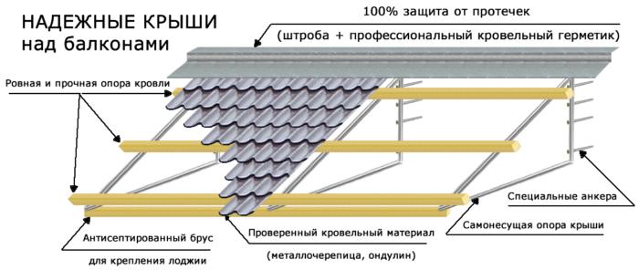 картинка проект крыши