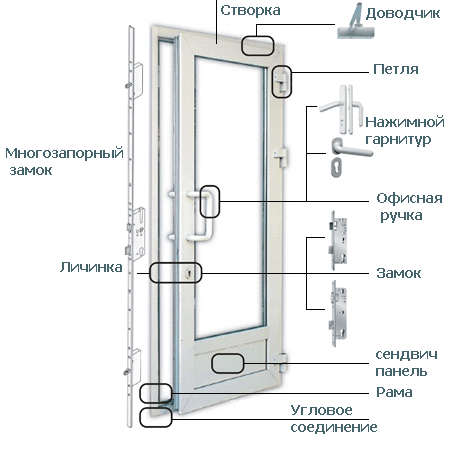 картинка фурнитура двери