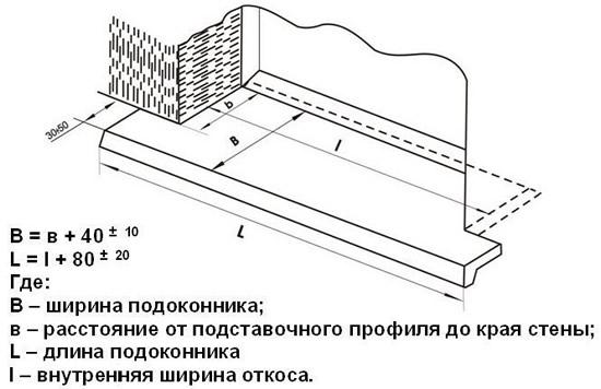 картинка разметка подоконника