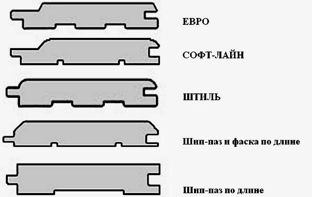 картинка основные разновидности вагонки