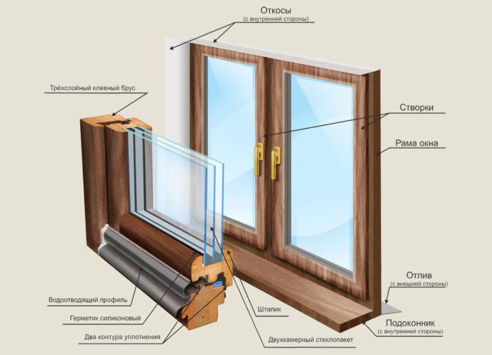 картинка конструкция деревянных окон