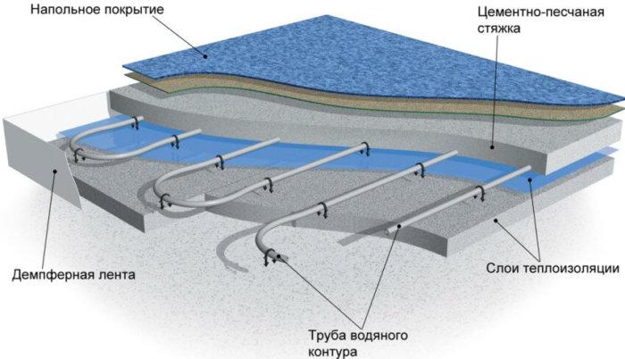 картинка водяной теплый пол в разрезе