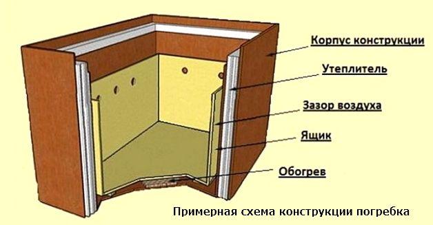 картинка конструкция обогреваемого погребка