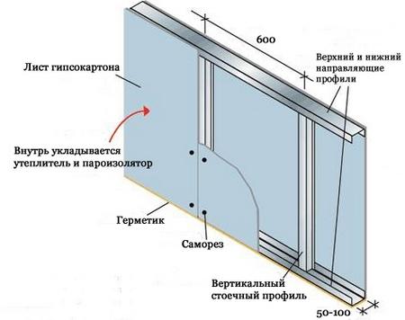 картинка схема крепления гипсокартона