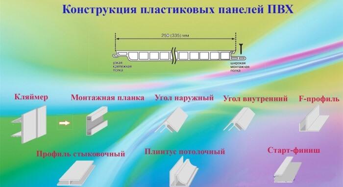 картинка конструкция панелей ПВХ