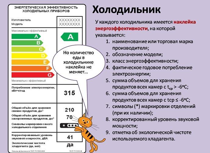 картинка класс энергопотребления холодильника
