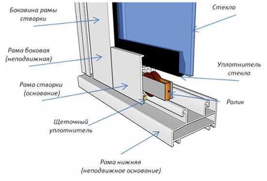 картинка конструкция раздвижных окон