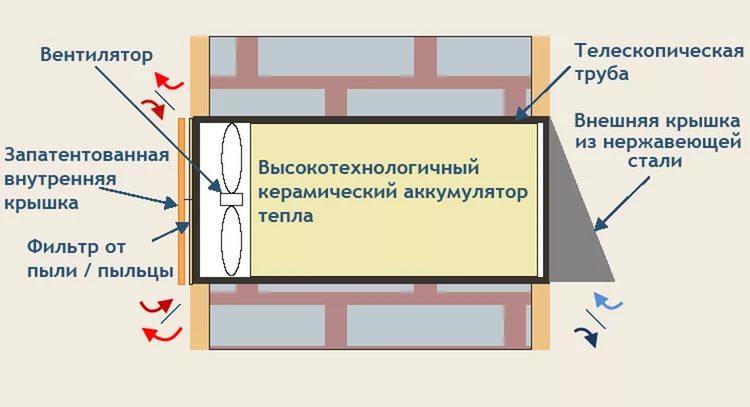 картинка схема работы вытяжных вентиляторов