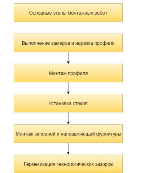 картинка перечень монтажных работ