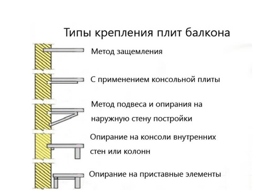 картинка типы крепления плит балкона