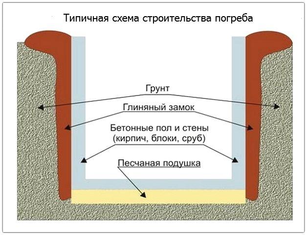 картинка схема строительства погреба