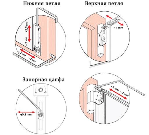 картинка петли для балконной двери пвх