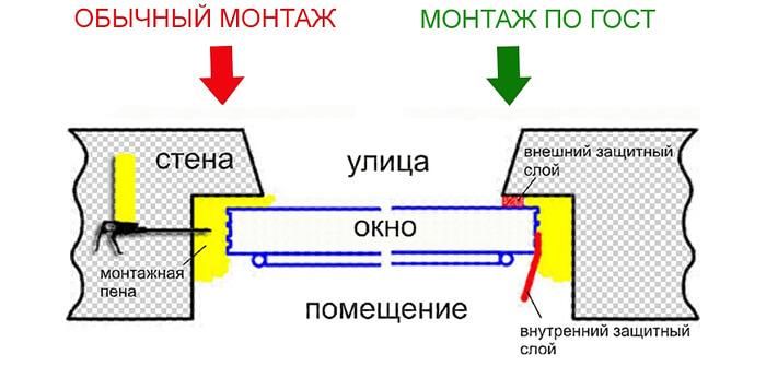 картинка монтаж по ГОСТ