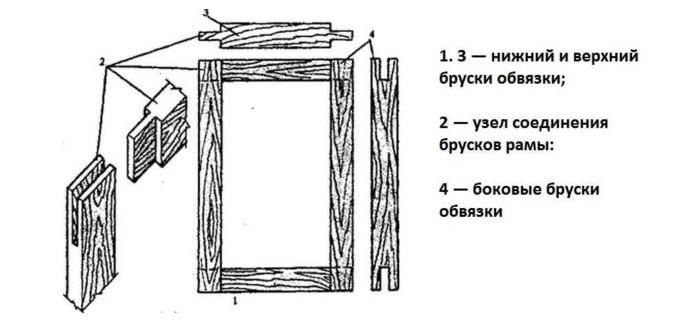 картинка устройство деревянного наличника