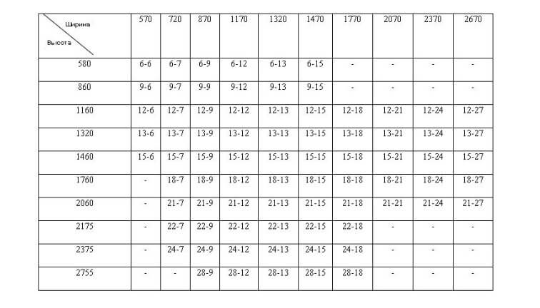 картинка таблица рекомендуемых размеров окон