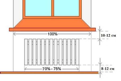 картинка нормативы установки радиаторов отопления
