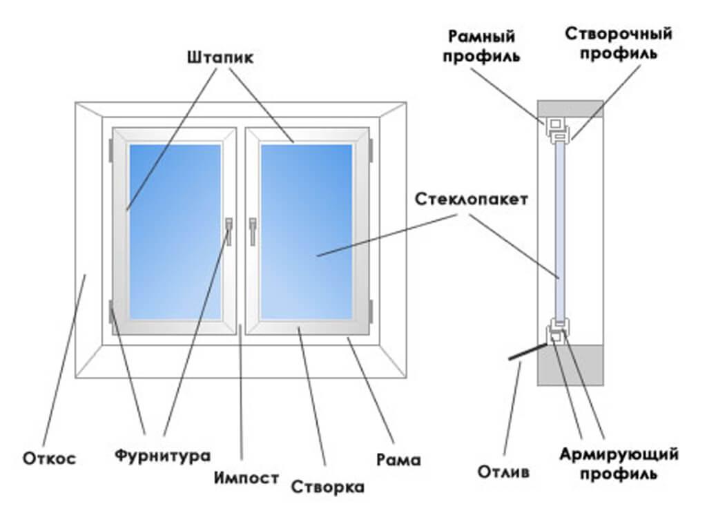картинка конструкция ПВХ