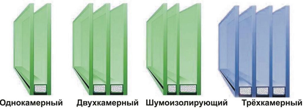 картинка Одно-, двух- и трёхкамерные пластиковые окна