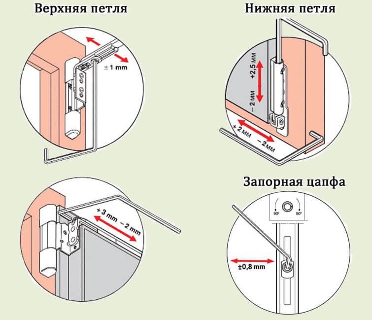 картинка регулировка пластиковых окон