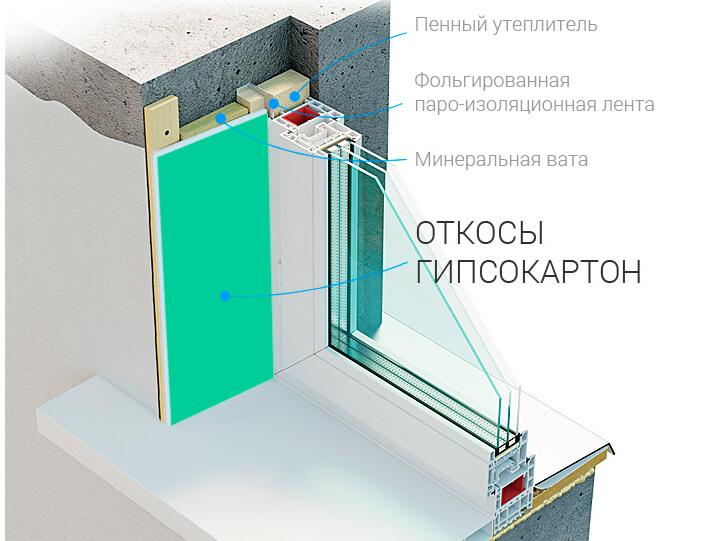 картинка отделка откосов гипсокартоном