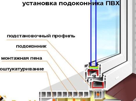 картинка установка подоконника