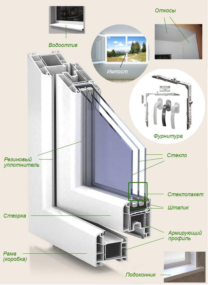 картинка устройство пластикового окна