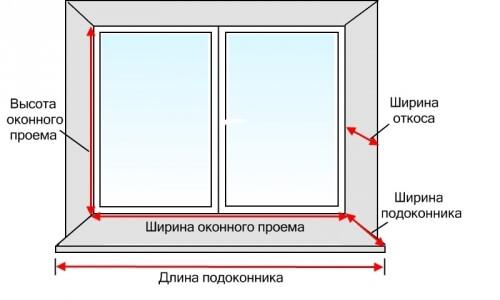 картинка проведение замеров