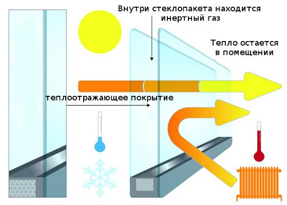 картинка энергосберегающее окно