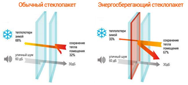 картинка энергосберегающий и обычный стеклопакеты