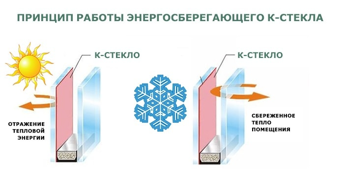 картинка принцип работы энергосберегающего стекла