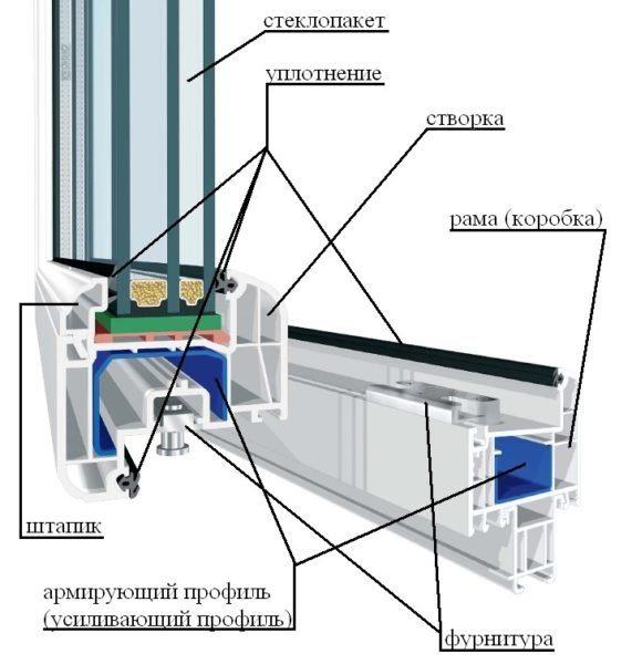 картинка устройство пластиковых окон