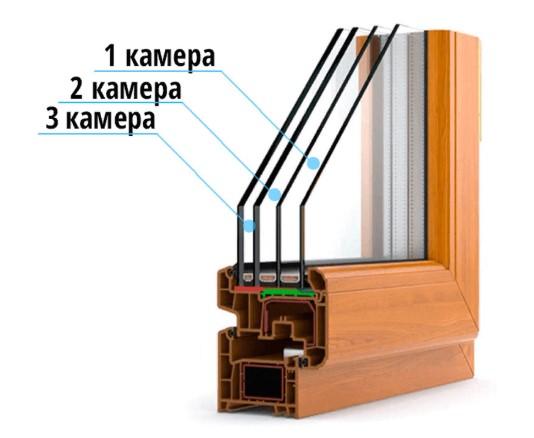 картинка трехкамерный стеклопакет