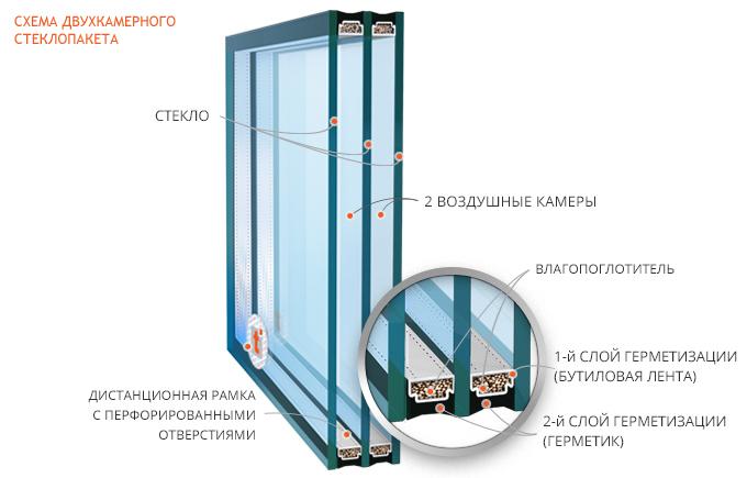 картинка двухкамерный стеклопакет