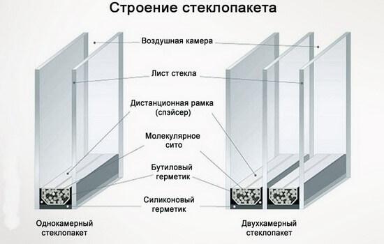 картинка конструкция стеклопакета