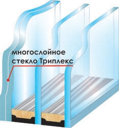 картинка триплексное стекло