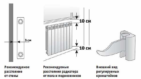 картинка расстояние от пола до радиатора