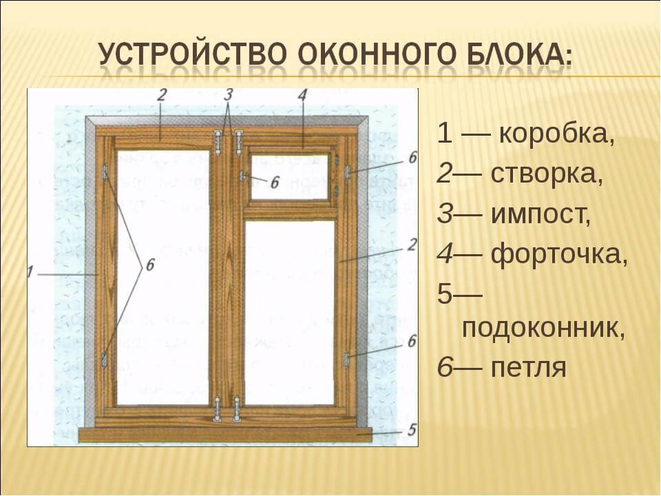 картинка устройство оконного блока