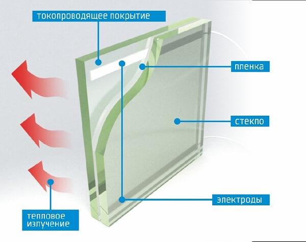 картинка окно с подогревом