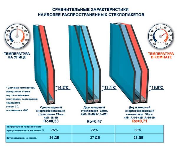 картинка сравнительные характеристики параметров стеклопакетов
