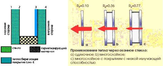 картинка теплопроводность стеклопакетов