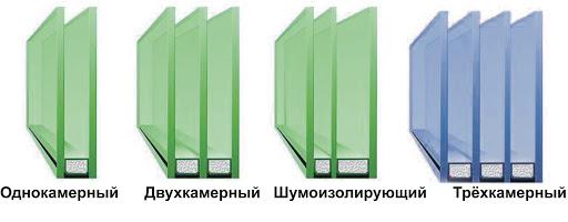 картинка виды стеклопакетов