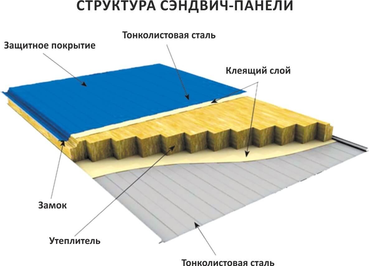 картинка структура сэндвич-панели