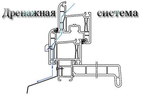 картинка механизм дренажной системы