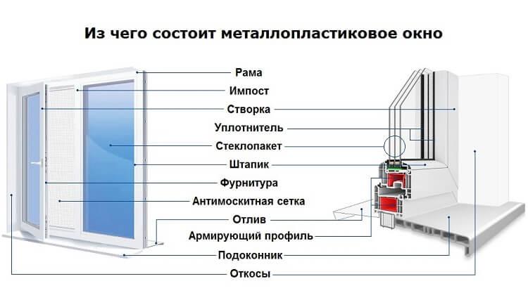 картинка строение пластикового окна