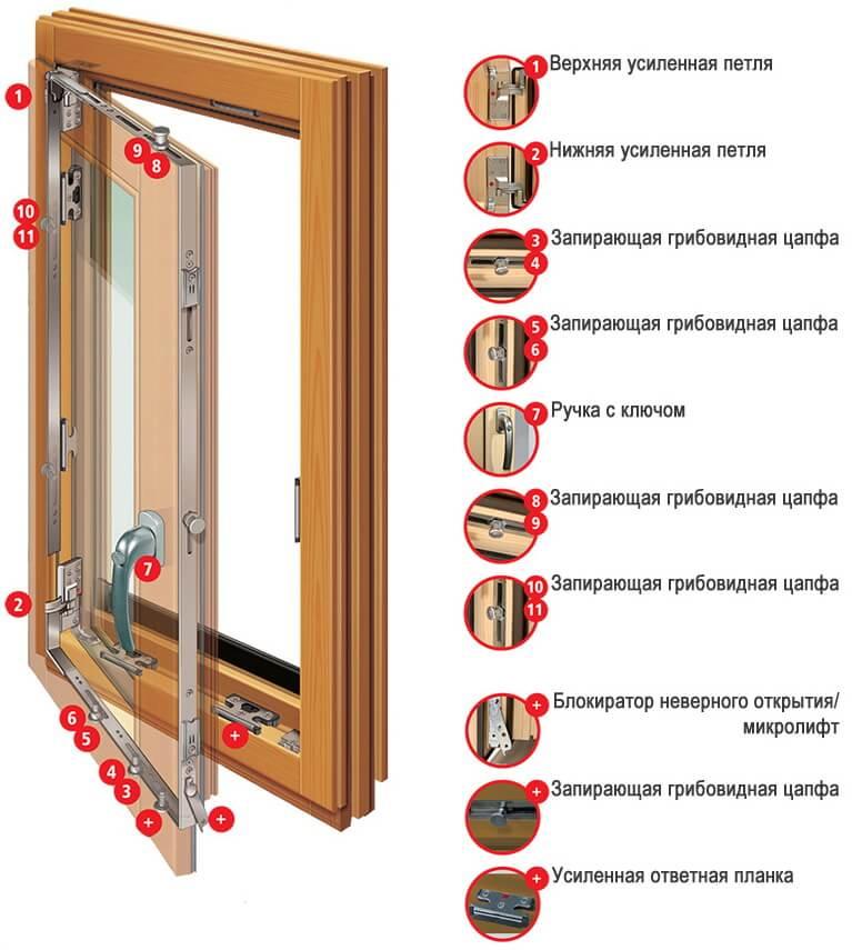 картинка конструкция деревянного оконного блока