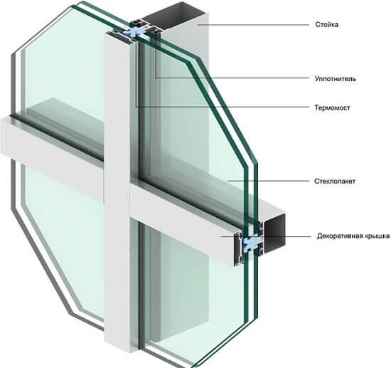 картинка структурное остекление