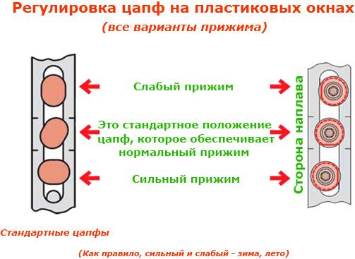 картинка регулировка цапф